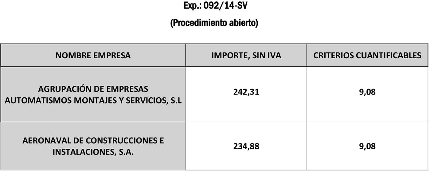 TABLA 092-14-SV